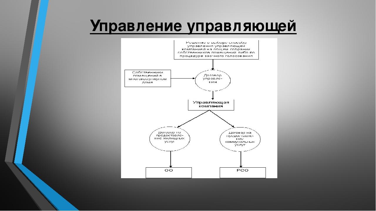 Управление управляющей организацией