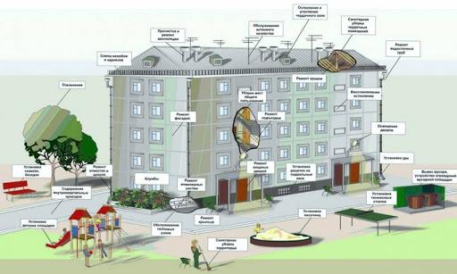 Что входит в состав общего имущества собственников помещений в многоквартирном доме