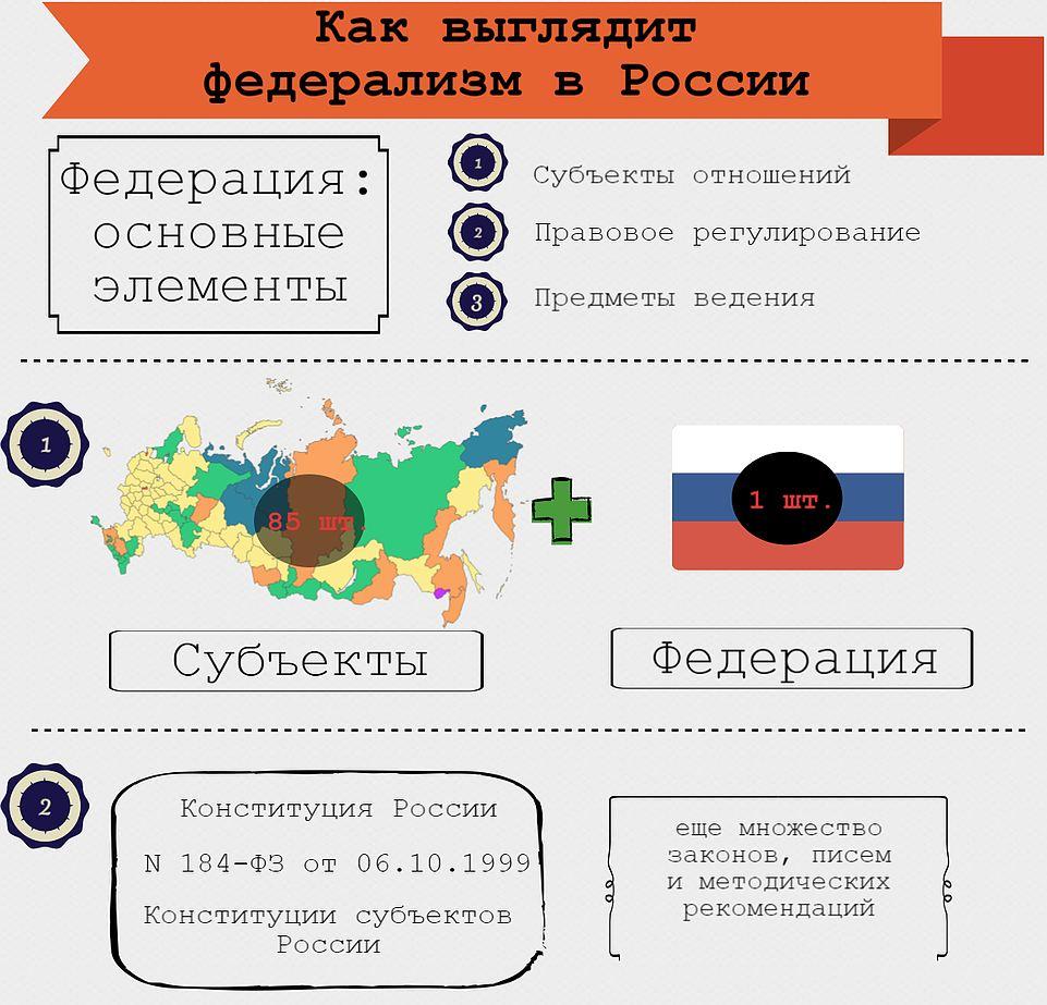 Федерализм в России